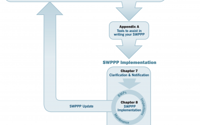 9 Steps of SWPPP Development & Implementation